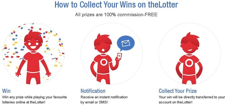 thelotter-how-to-collect